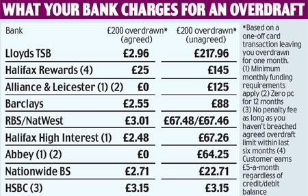 bank overdraft charges
