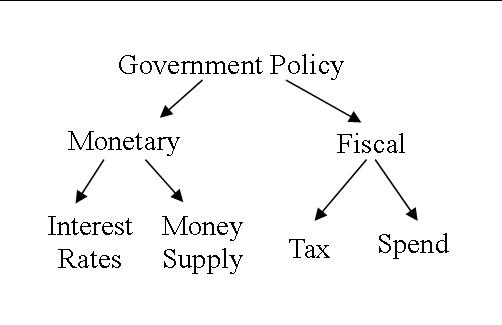 How Does Fiscal and Monetary Policy Impact Your Personal Finance?