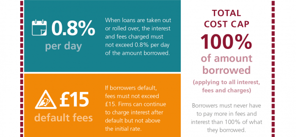The FCA Maintains the Payday Loan Price Cap in Place until 2020
